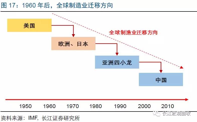 2019年宏观经济周期_逃不开的周期轮回 2019年全球宏观经济展望