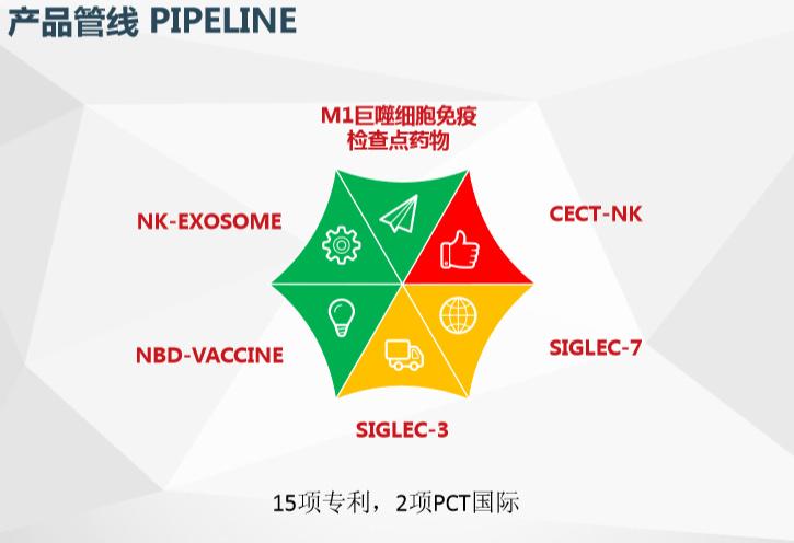 36氪首发 专心糖化学细胞调度「诺康得NKD」完成500万天使轮融资
