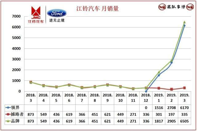 江铃福特3月销量快评,领界月销量突破6千台,意料之外