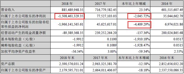 """20家A股出版公司披露2018年业绩 理财""""踩雷""""成亏损原因"""