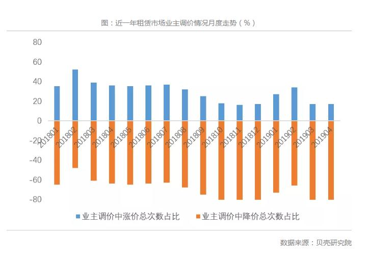 近一年租赁市场业主调价情况月度走势