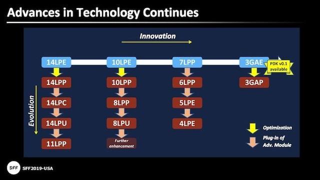 2021年三星芯片性能提升35%功耗降低50%