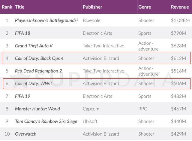 """腾讯十年游戏投资路:狠砸超百亿美元,""""全球游戏帝国""""已现雏形"""