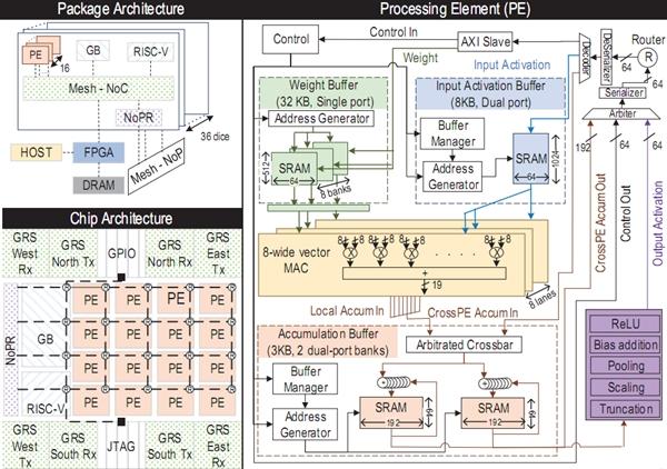 NVIDIA也看上了RISC