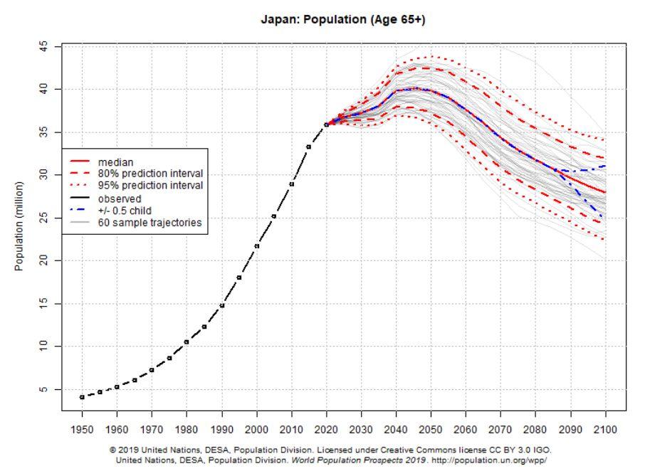 联合国《2019年世界人口展望》: 2100年全球人口110亿,增长率降至零