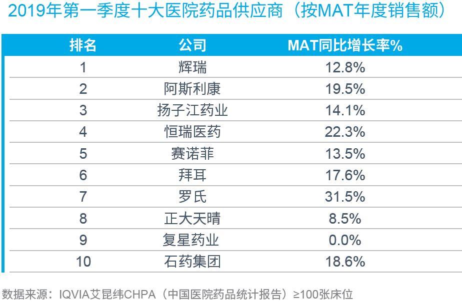 2019医院最热销药品发布(附名单)