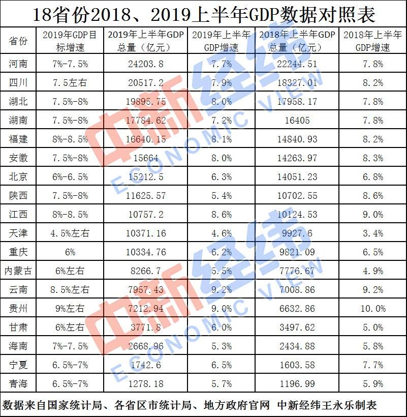 18省公布上半年GDP:第一竟然是这个省!重庆跻身万亿俱乐部