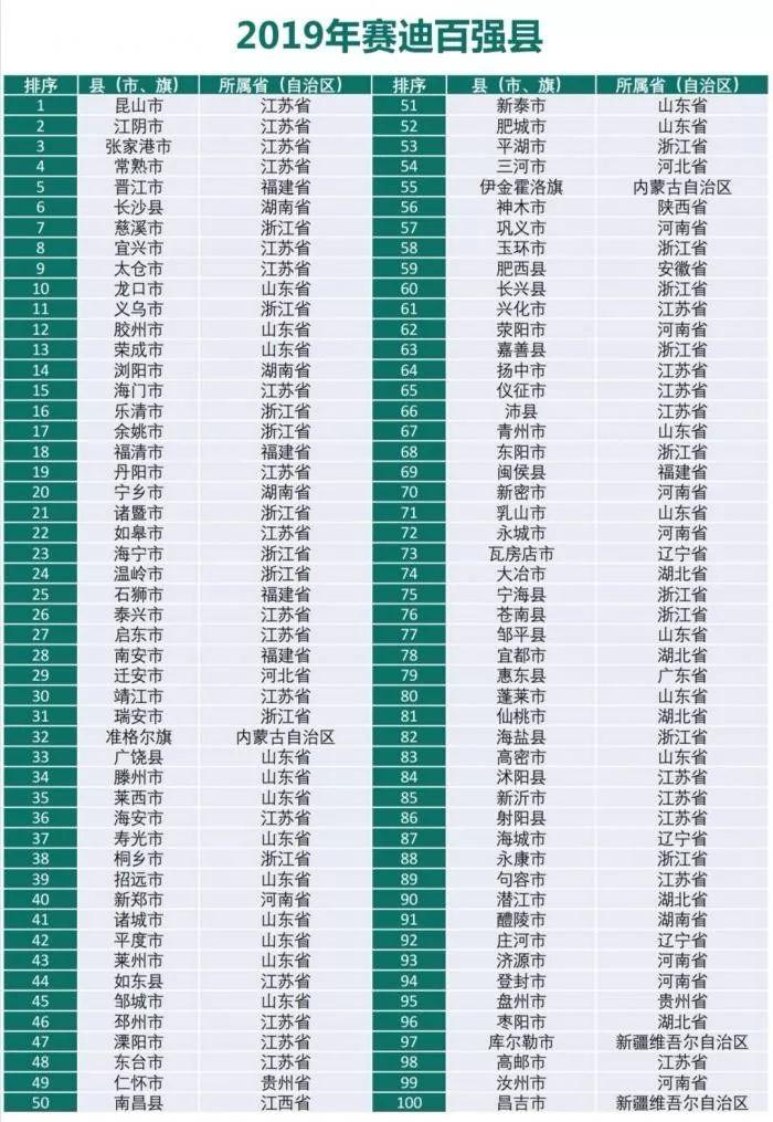 中国百强县榜单 无锡前十有二 县比省强?