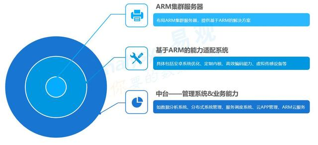 微算互联与Arm中国达成战略合作,推动5G云计算新场景