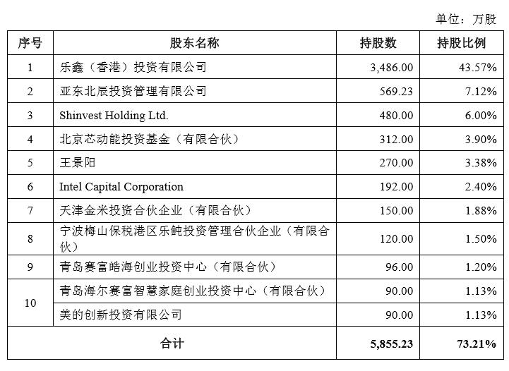 17年投资、955倍浮盈!谁是科创板投资大赢家?深创投、大基金、英特尔、小米等抢入