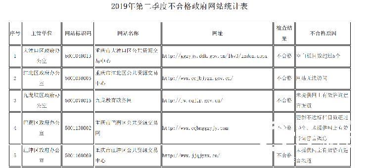 第二季度8家政府网站和19个政务新媒体不合格