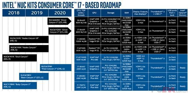 Intel 14nm/8核心NUC迷你机首曝:后年初才能