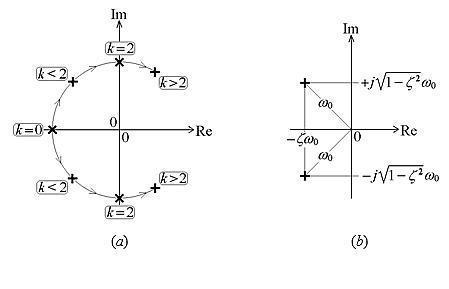 总而言之,无源电路的极点位于复平面的左半部分.