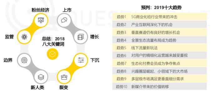 36氪首发 | QuestMobile《中国移动互联网20