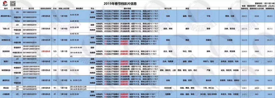 今年春节的电影票为什么这么贵?
