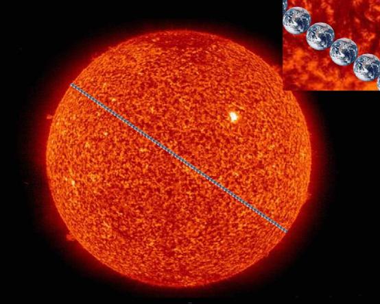 大约109个地球并排才有太阳那么宽大图片
