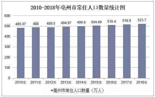 亳州市历年常住人口数量是多少?