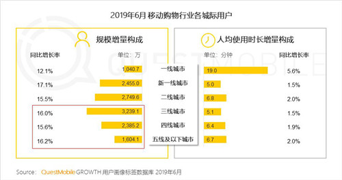 "QuestMobile:拼多多6月活跃用户同比净增7220万 卫冕""下沉王""_0"