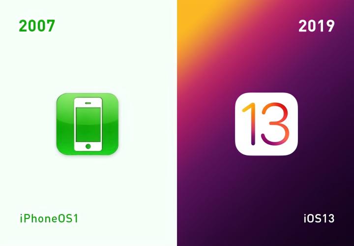 苹果移动系统从iPhone OS 1到iOS 13