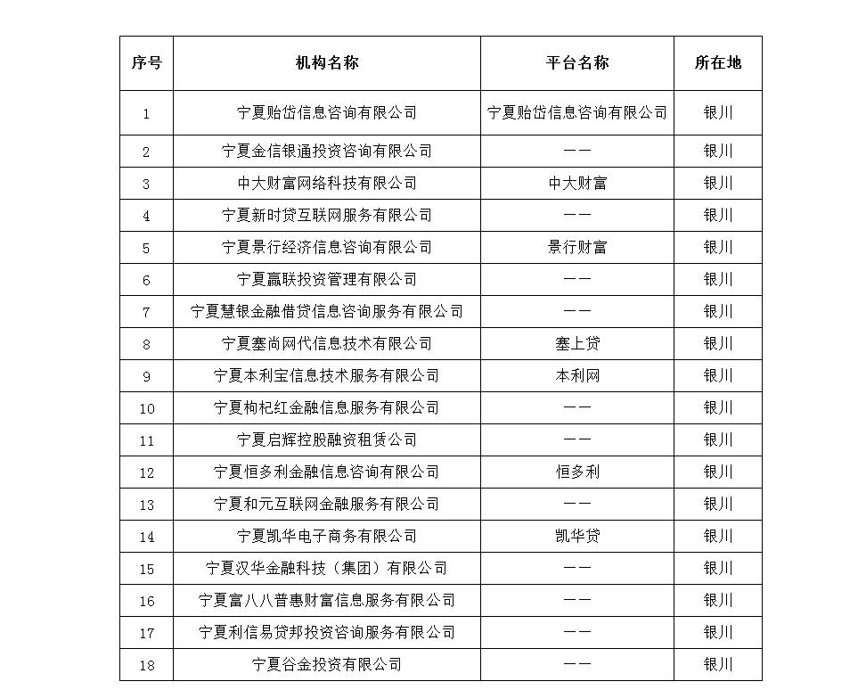 <b>关于取缔18家机构P2P网络借贷业务的通告</b>