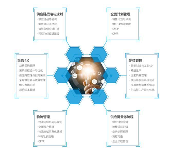 益邦供应链咨询跨界合作发布《大健康产业供应链白皮书》