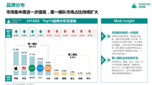 2018年Q3国内智能手机报告 新春秋五霸