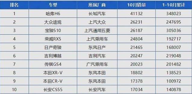 10月SUV销量排行总汇国产车占大多数网友:真长脸_新凤凰彩票网官