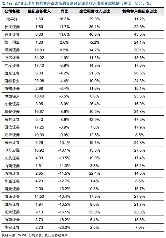 长江非银证券行业2019年投资策略:科创板和并