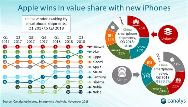 中国 TOP10 手机排名:华为卖的最多,苹果最赚钱果丁网m4r铃声下载