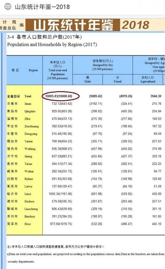 济南市人口数量_七普人口统计出炉 济南青岛人口能否过千万