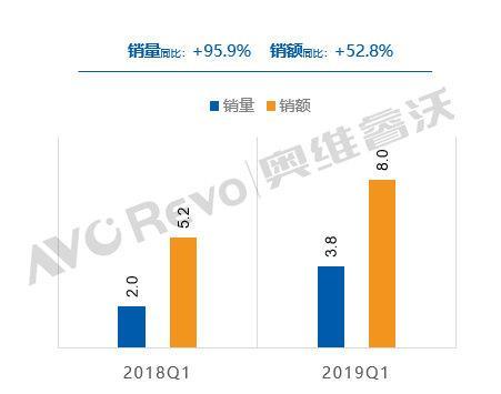 激光電視Q1出貨量暴增95.9% 4K占比過半