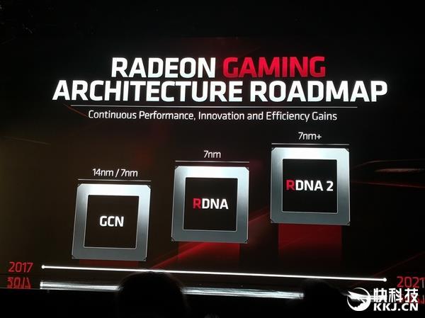 AMD光线追踪三级跳:7nm EUV工艺RDNA 2才上硬