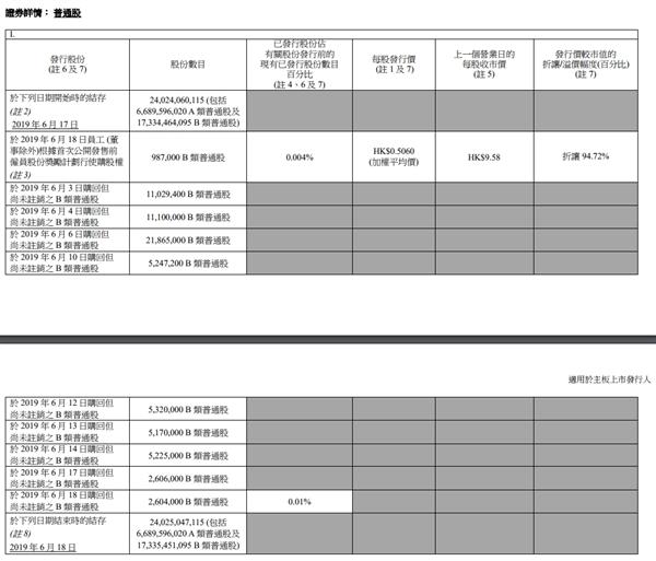 小米第9次回購股票:累積耗資6.51億港元