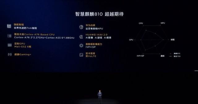 麒麟810正式亮相 华为nova5将会首发搭载