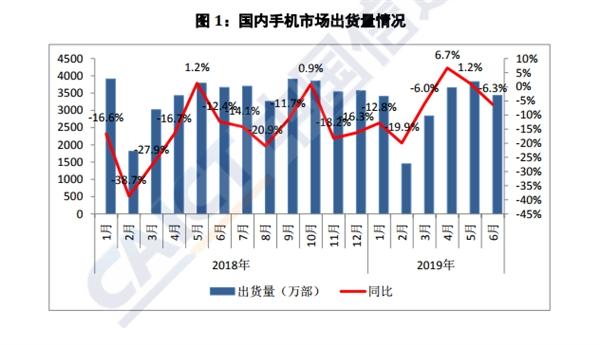 权威报告:6月上市新机型锐减 同比下降48.6%
