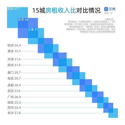 """贝壳找房大数据!15城新房PK,厦门、杭州凭什么如此""""吸金""""?_0"""