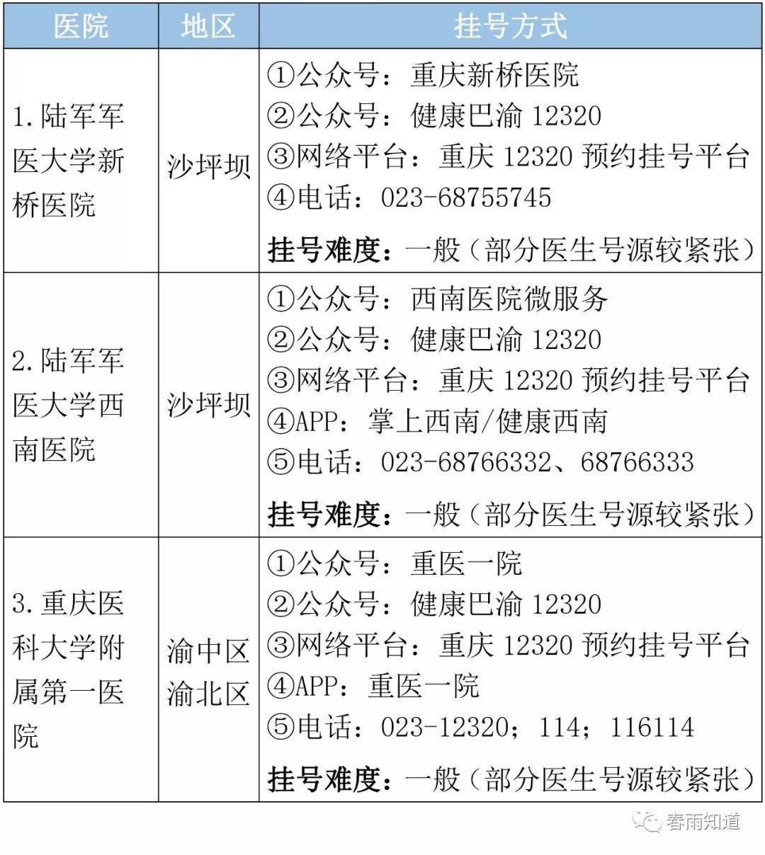 重庆市顶级医院名单,专科排名、挂号方式都在这里了