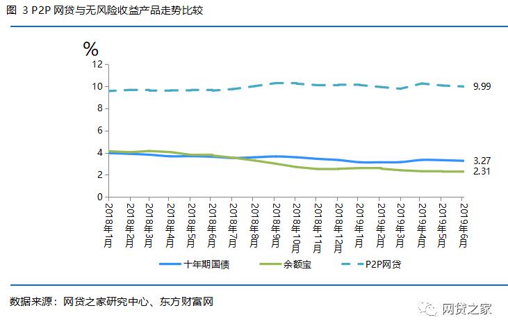 最近有几家P2P平台的收益一直在涨,有何猫腻?