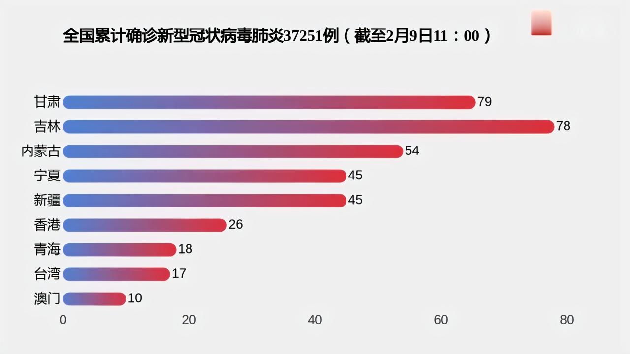 战疫数报⑬丨最新疫情数据一览:全国四省累计确诊病例上千