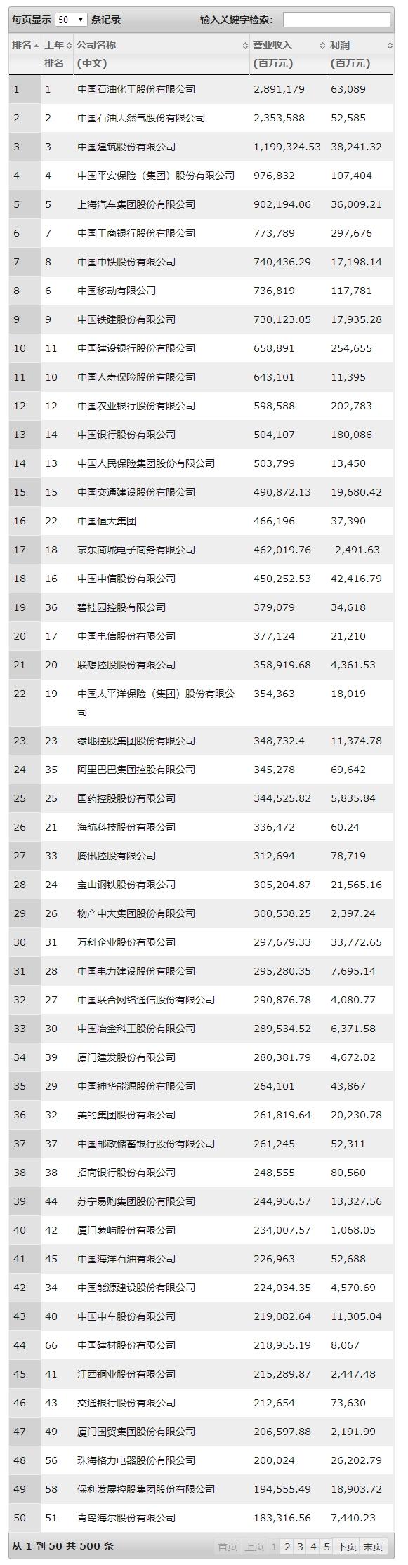 今年上榜公司总收入达45.5万亿元人民币-新闻5点半