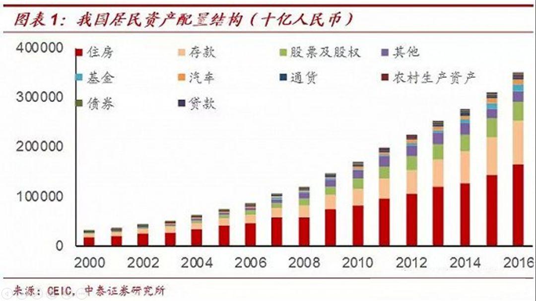 房地产总量与gdp_贵州gdp2020年总量