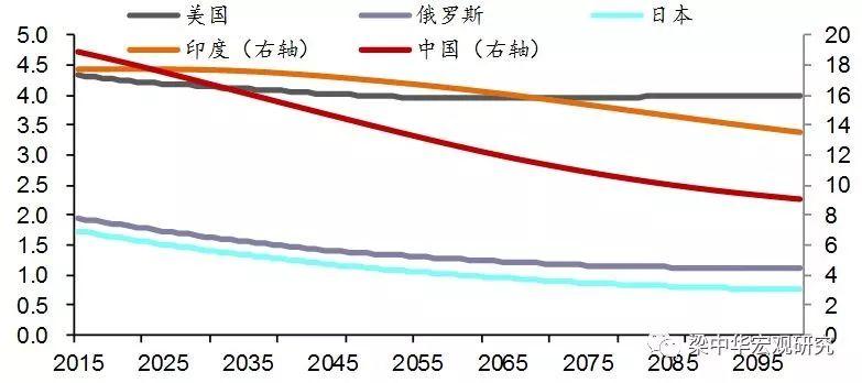 中国人口下降的速度_中国人口图片